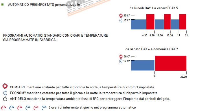 Fantini cosmi c31 cronotermostato stock elettrico for Termostato fantini cosmi c31