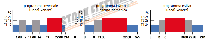 Fantini cosmi ch141 cronotermostato a incasso stock for Fantini cosmi ch141