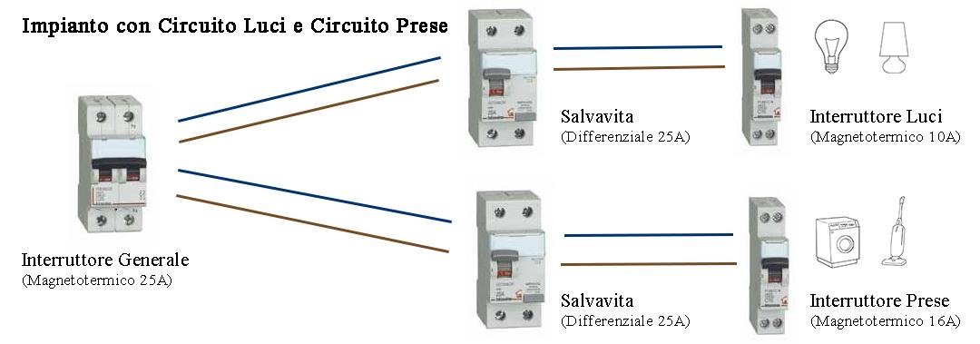 Schema Collegamento Magnetotermico E Differenziale : Quadro elettrico stock