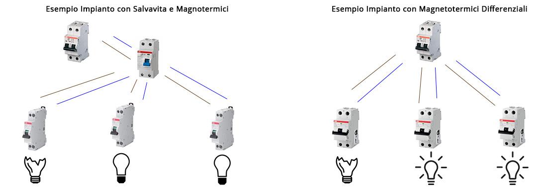 Schema Collegamento Magnetotermico E Differenziale : Interruttore magnetotermico differenziale stock elettrico